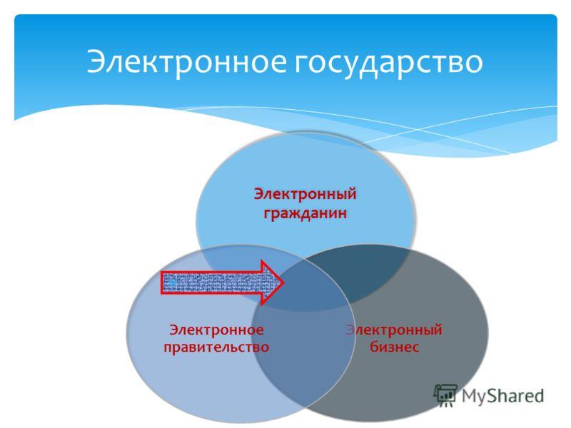 Электронное государство Электронный гражданин Электронный бизнес Электронное правительство