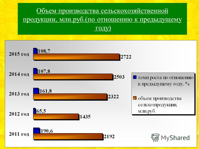 Объем производства сельскохозяйственной продукции, млн.руб.(по отношению к предыдущему году)