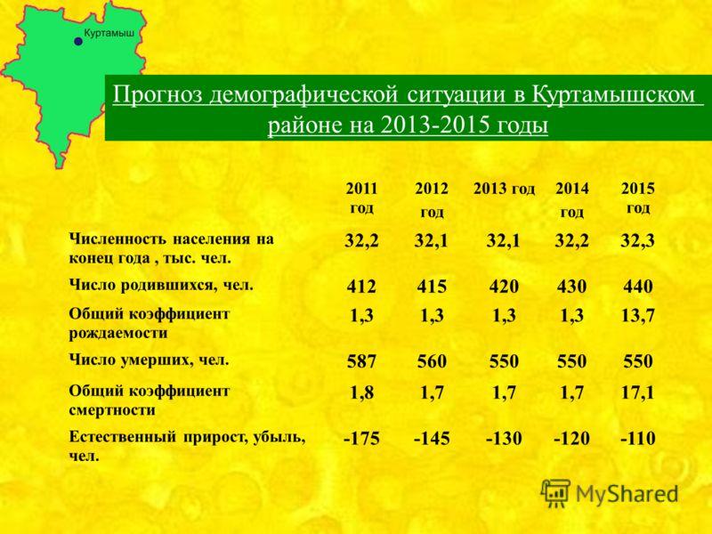 Прогноз демографической ситуации в Куртамышском районе на 2013-2015 годы 2011 год 2012 год 2013 год2014 год 2015 год Численность населения на конец года, тыс. чел. 32,232,1 32,232,3 Число родившихся, чел. 412415420430440 Общий коэффициент рождаемости