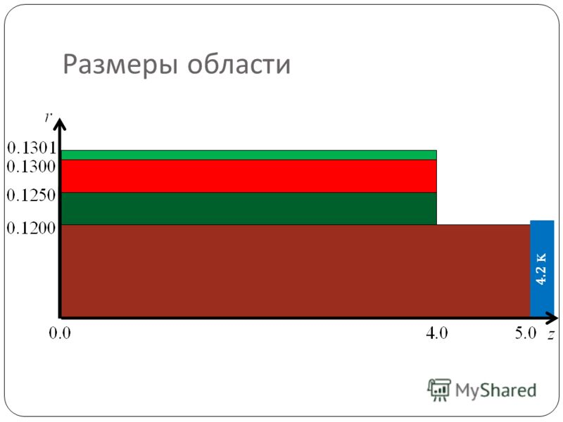 Размеры области 4.2 K