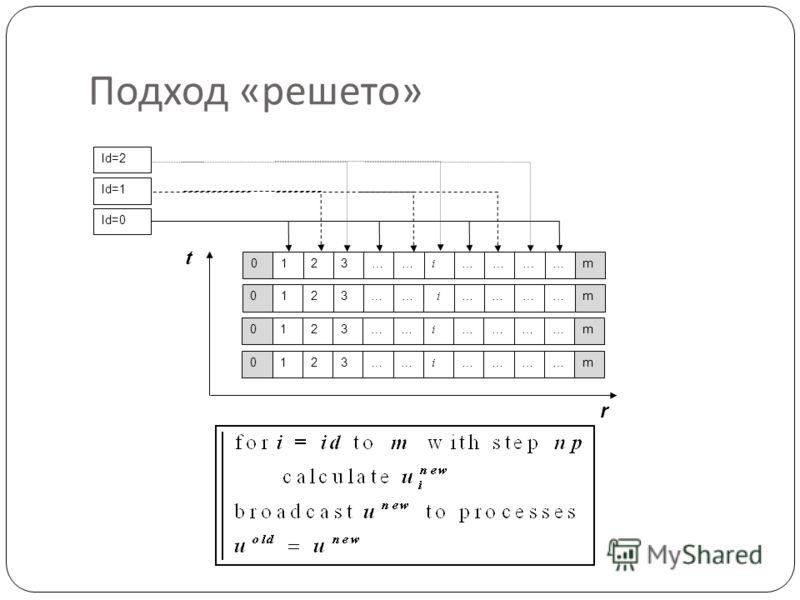 Подход « решето » Id=0 Id=1 Id=2 0123…… i …………m 0123…… i …………m 0123…… i …………m 0123…… i …………m r t