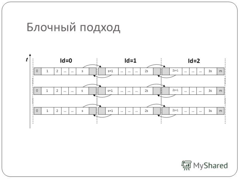 Блочный подход t Id=0Id=1 Id=2 s+1………2s 0 12……s 2s+1 ………m3s s+1………2s 0 12……s 2s+1 ………m3s s+1………2s 0 12……s 2s+1 ………m3s