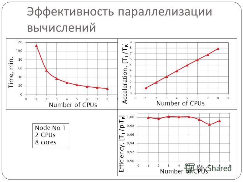 Эффективность параллелизации вычислений Node No 1 2 CPUs 8 cores