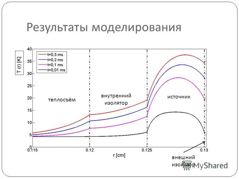 Результаты моделирования теплосъём внутренний изолятор источник внешний изолятор