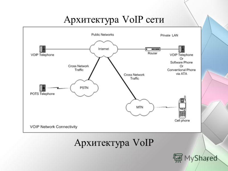 5 Архитектура VoIP сети Архитектура VoIP