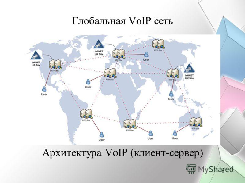 6 Глобальная VoIP сеть Архитектура VoIP (клиент-сервер)