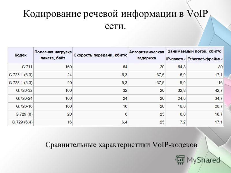 8 Кодирование речевой информации в VoIP сети. Сравнительные характеристики VoIP-кодеков