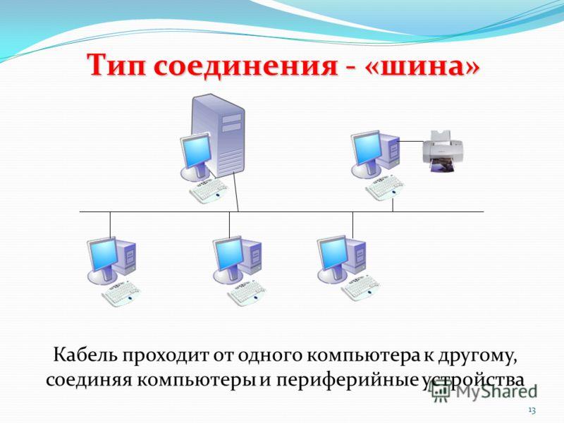 Тип соединения - «шина» Кабель проходит от одного компьютера к другому, соединяя компьютеры и периферийные устройства 13