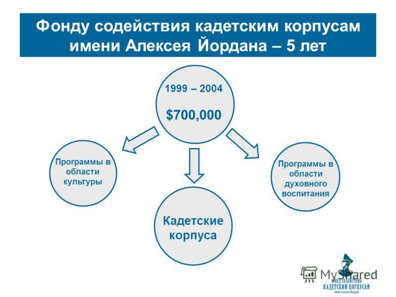 Фонду содействия кадетским корпусам имени Алексея Йордана – 5 лет 1999 – 2004 $700,000 Кадетские корпуса Программы в области культуры Программы в области духовного воспитания