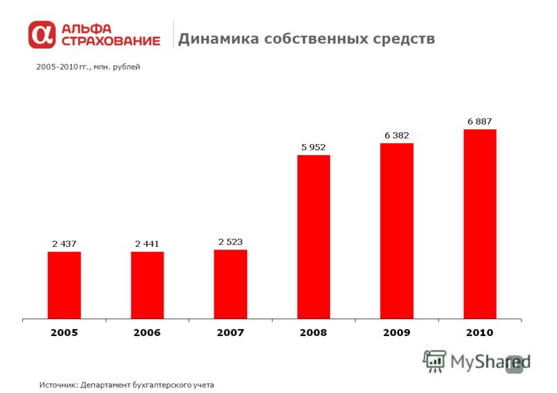 11 Динамика собственных средств Источник: Департамент бухгалтерского учета 2005-2010 гг., млн. рублей
