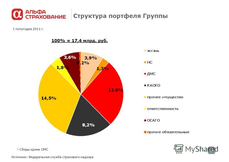 8 Структура портфеля Группы Источник: Федеральная служба страхового надзора I полугодие 2011 г. 100% = 17,4 млрд. руб. 1 Сборы кроме ОМС