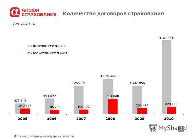 9 Количество договоров страхования Источник: Департамент актуарных расчетов 2005-2010 гг., шт.