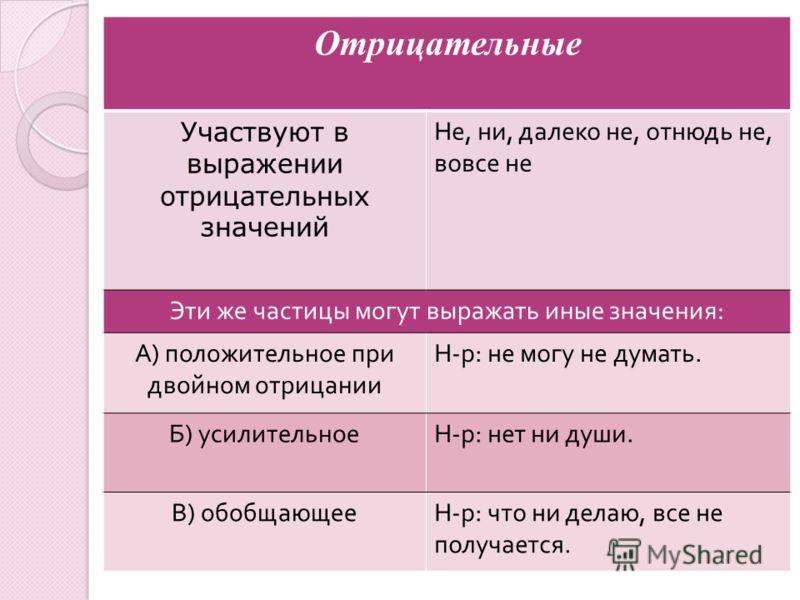 Отрицательные Участвуют в выражении отрицательных значений Не, ни, далеко не, отнюдь не, вовсе не Эти же частицы могут выражать иные значения : А ) положительное при двойном отрицании Н - р : не могу не думать. Б ) усилительноеН - р : нет ни души. В