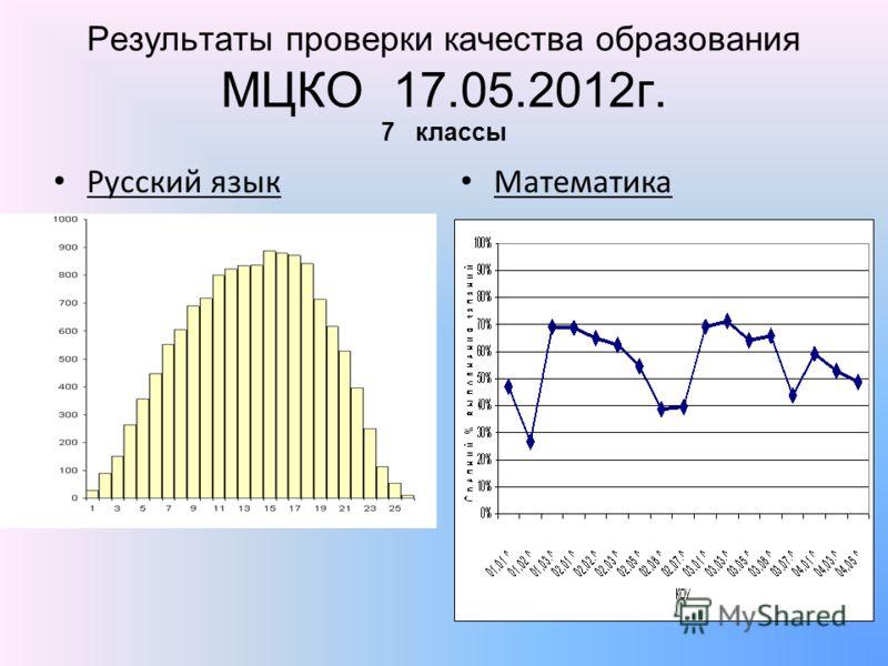 Результаты проверки качества образования МЦКО 17.05.2012г. 7 классы Русский язык Математика