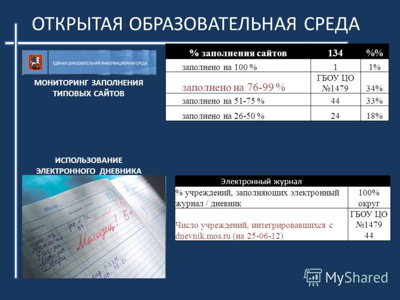 ОТКРЫТАЯ ОБРАЗОВАТЕЛЬНАЯ СРЕДА МОНИТОРИНГ ЗАПОЛНЕНИЯ ТИПОВЫХ САЙТОВ % заполнения сайтов134% заполнено на 100 %11% заполнено на 76-99 % ГБОУ ЦО 147934% заполнено на 51-75 %4433% заполнено на 26-50 %2418% ИСПОЛЬЗОВАНИЕ ЭЛЕКТРОННОГО ДНЕВНИКА Электронный