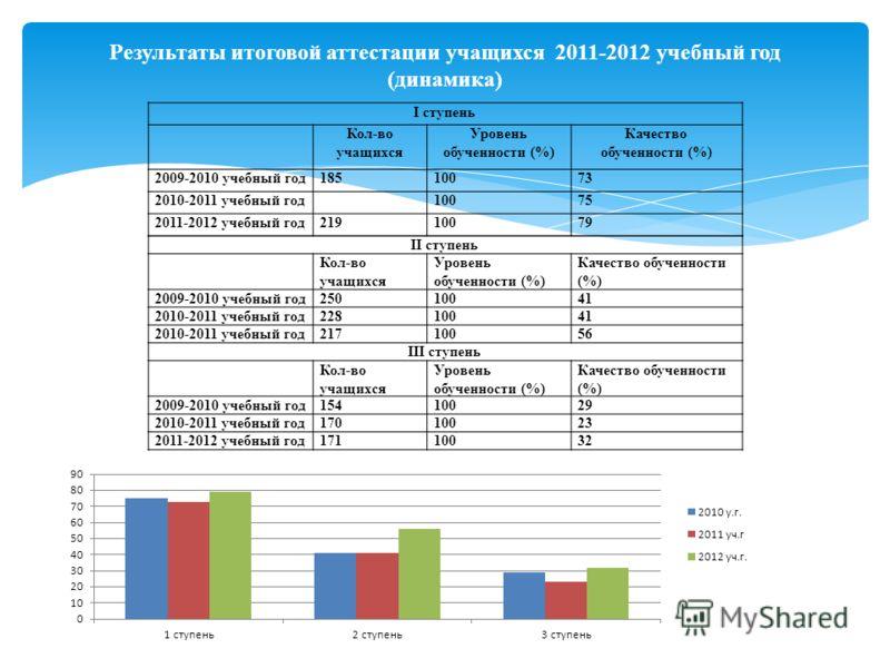 Результаты итоговой аттестации учащихся 2011-2012 учебный год (динамика) I ступень Кол-во учащихся Уровень обученности (%) Качество обученности (%) 2009-2010 учебный год18510073 2010-2011 учебный год 10075 2011-2012 учебный год21910079 II ступень Кол