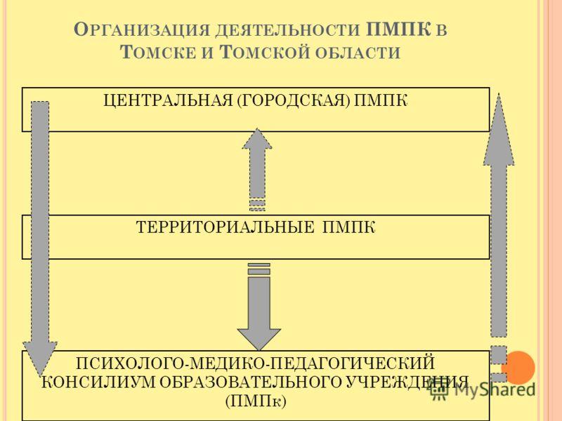 О РГАНИЗАЦИЯ ДЕЯТЕЛЬНОСТИ ПМПК В Т ОМСКЕ И Т ОМСКОЙ ОБЛАСТИ ЦЕНТРАЛЬНАЯ (ГОРОДСКАЯ) ПМПК ТЕРРИТОРИАЛЬНЫЕ ПМПК ПСИХОЛОГО-МЕДИКО-ПЕДАГОГИЧЕСКИЙ КОНСИЛИУМ ОБРАЗОВАТЕЛЬНОГО УЧРЕЖДЕНИЯ (ПМПк)