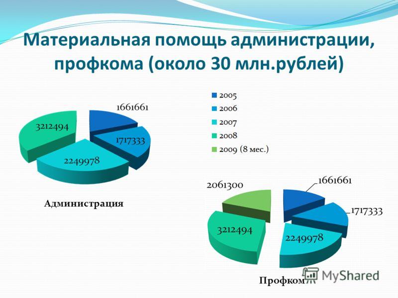 Материальная помощь администрации, профкома (около 30 млн.рублей) Администрация Профком