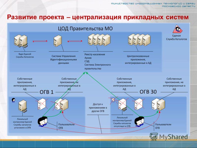 Развитие проекта – централизация прикладных систем
