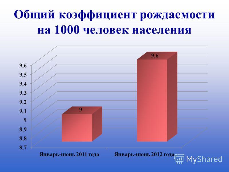 Общий коэффициент рождаемости на 1000 человек населения