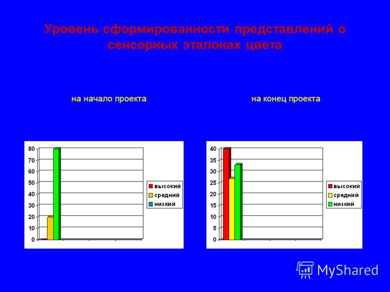 Уровень сформированности представлений о сенсорных эталонах цвета на начало проекта на конец проекта