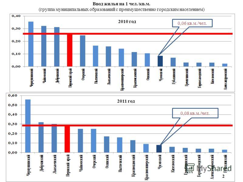 Ввод жилья на 1 чел./кв.м. (группа муниципальных образований с преимущественно городским населением) 0,08 кв.м./чел. 0,06 кв.м./чел. 2 2011 год 2010 год