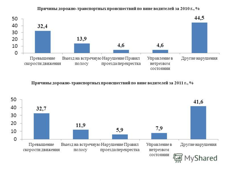 Причины дорожно-транспортных происшествий по вине водителей за 2010 г., % Причины дорожно-транспортных происшествий по вине водителей за 2011 г., %