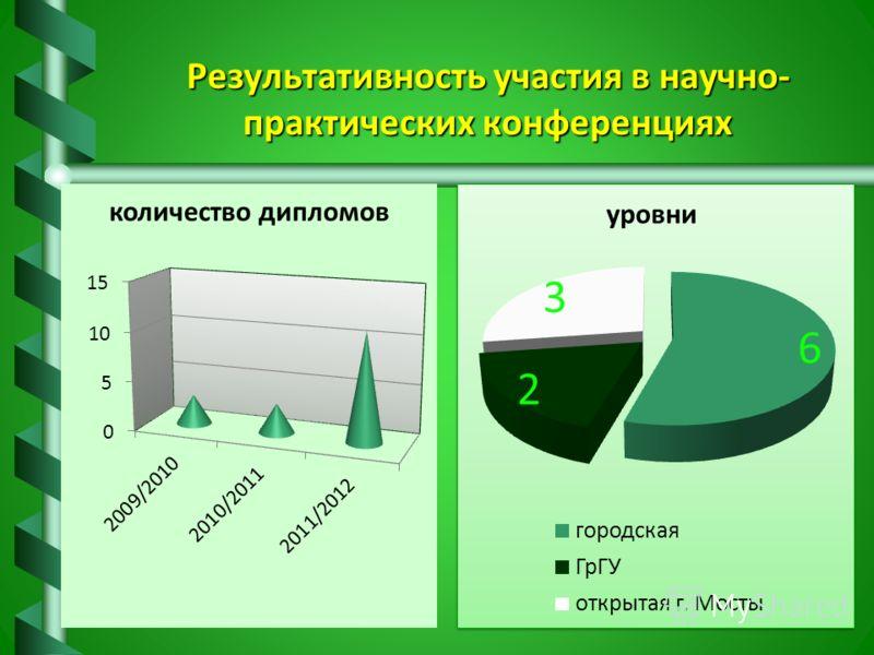 Результативность участия в научно- практических конференциях