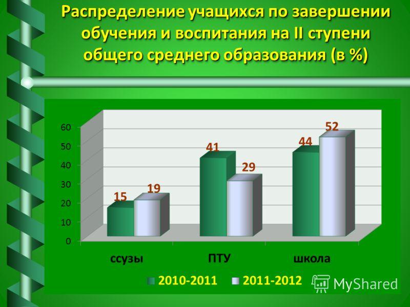 Распределение учащихся по завершении обучения и воспитания на II ступени общего среднего образования (в %)