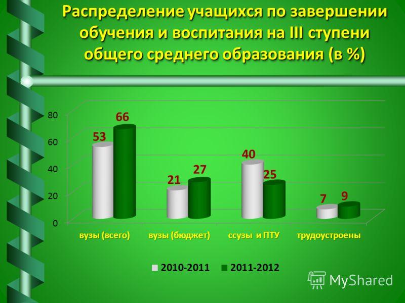 Распределение учащихся по завершении обучения и воспитания на III ступени общего среднего образования (в %)
