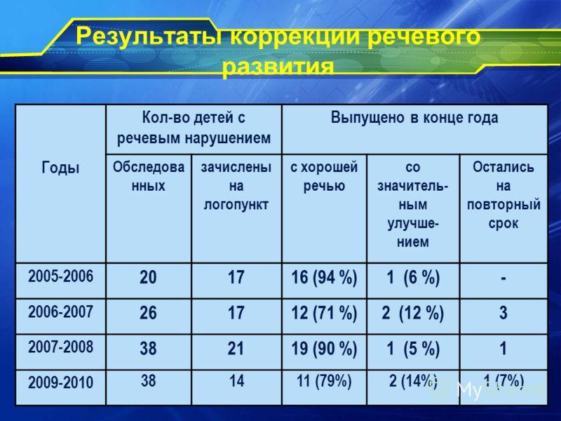 Результаты коррекции речевого развития Кол-во детей с речевым нарушением Выпущено в конце года Годы Обследова нных зачислены на логопункт с хорошей речью со значитель- ным улучше- нием Остались на повторный срок 2005-2006 201716 (94 %)1 (6 %)- 2006-2