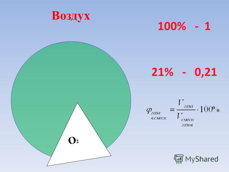 100% - 1 21% - 0,21 Воздух O 2