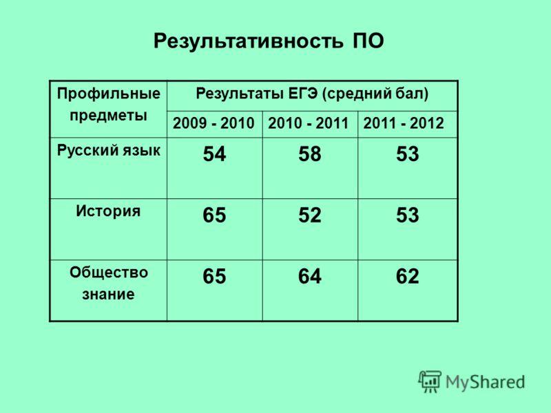 Результативность ПО Профильные предметы Результаты ЕГЭ (средний бал) 2009 - 20102010 - 20112011 - 2012 Русский язык 545853 История 655253 Общество знание 656462