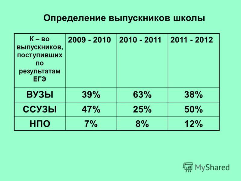 Определение выпускников школы К – во выпускников, поступивших по результатам ЕГЭ 2009 - 20102010 - 20112011 - 2012 ВУЗЫ39%63%38% ССУЗЫ47%25%50% НПО7%8%12%