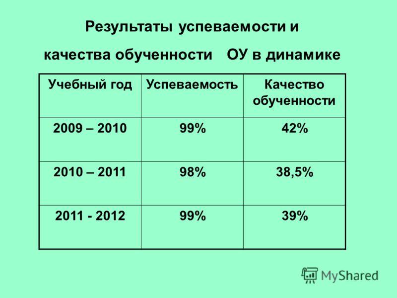Результаты успеваемости и качества обученности ОУ в динамике Учебный годУспеваемостьКачество обученности 2009 – 201099%42% 2010 – 201198%38,5% 2011 - 201299%39%