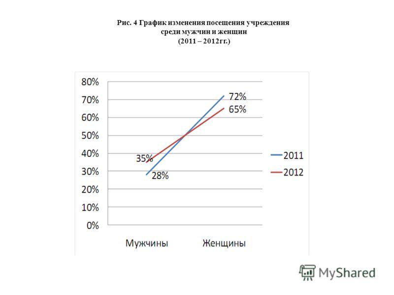Рис. 4 График изменения посещения учреждения среди мужчин и женщин (2011 – 2012гг.)