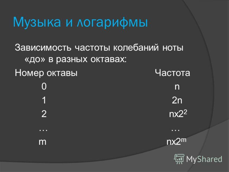 Музыка и логарифмы Зависимость частоты колебаний ноты «до» в разных октавах: Номер октавы Частота 0 n 1 2n 2 nx2 2 … … m nx2 m