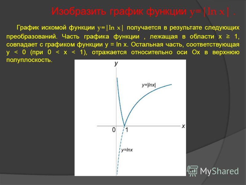 график уравнения x x x: