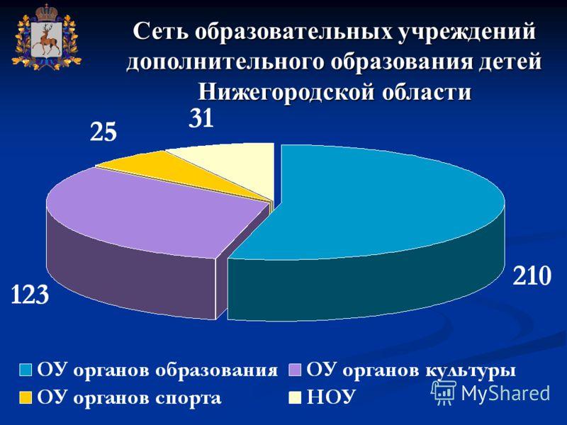 Сеть образовательных учреждений дополнительного образования детей Нижегородской области