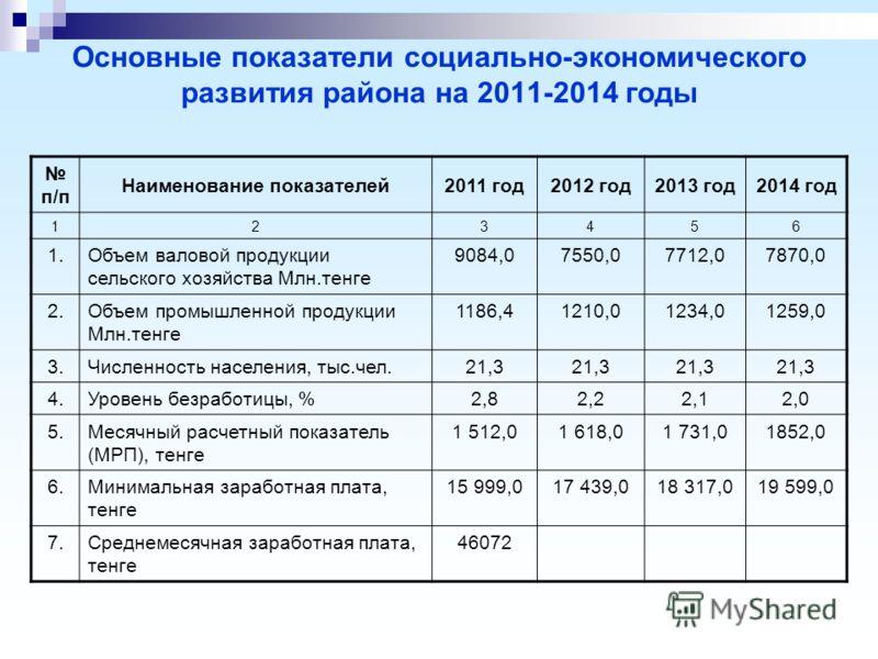 Основные показатели социально-экономического развития района на 2011-2014 годы п/п Наименование показателей2011 год2012 год2013 год2014 год 123456 1.Объем валовой продукции сельского хозяйства Млн.тенге 9084,07550,07712,07870,0 2.Объем промышленной п