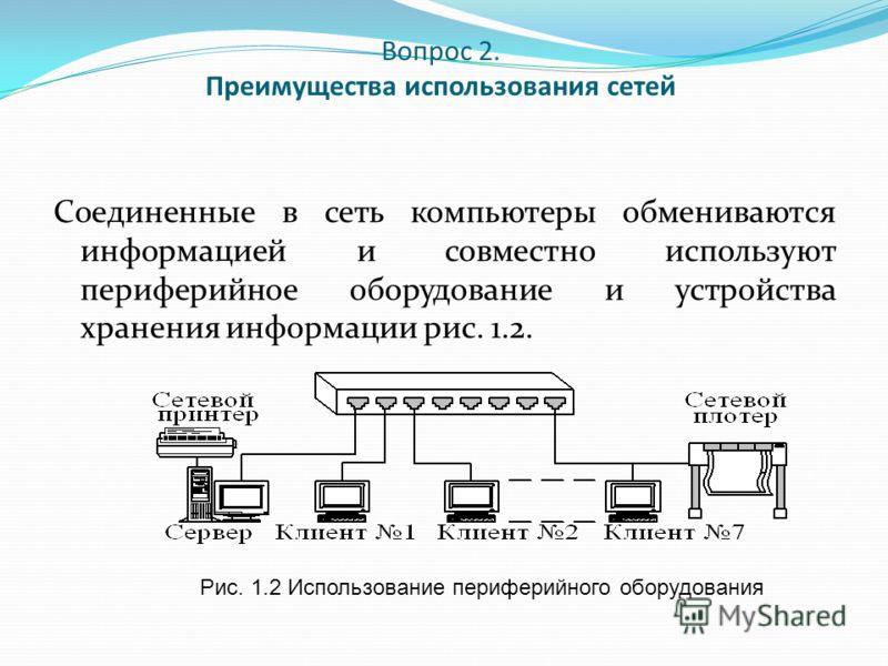 Вопрос 2. Преимущества использования сетей Соединенные в сеть компьютеры обмениваются информацией и совместно используют периферийное оборудование и устройства хранения информации рис. 1.2. Рис. 1.2 Использование периферийного оборудования