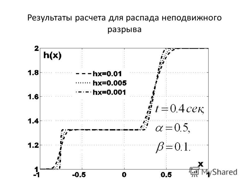 Результаты расчета для распада неподвижного разрыва