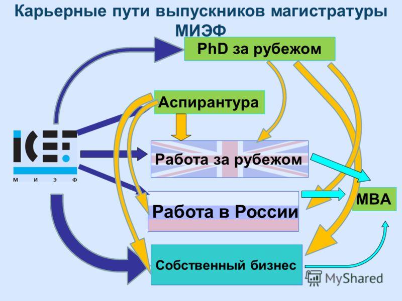 PhD за рубежом Работа за рубежом Аспирантура Работа в России MBA Карьерные пути выпускников магистратуры МИЭФ Собственный бизнес