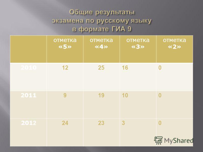 отметка «5» отметка «4» отметка «3» отметка «2» 2010 1225160 2011 919100 201 2 242330