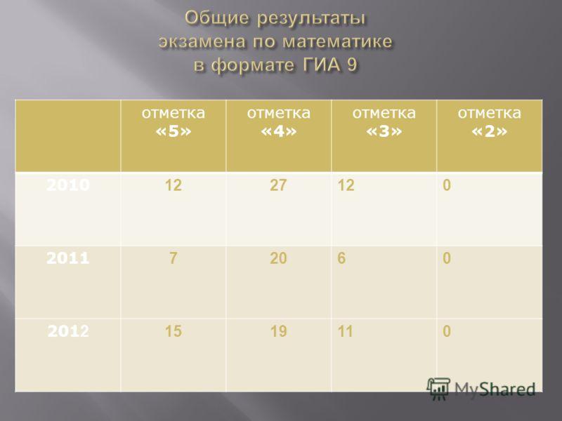 отметка «5» отметка «4» отметка «3» отметка «2» 2010 1227120 2011 72060 201 2 1519110