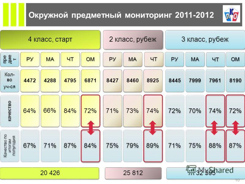 Д ОЛГОСРОЧНОЕ ПРОГНОЗИРОВАНИЕ Окружной предметный мониторинг 2011-2012 10 4 класс, старт пре дме т Кол- во уч-ся качество Качество по итогам полугодия РУ 4472 64%67% МА 4288 66%71% ЧТ 4795 84%87% ОМ 6871 72%84% 2 класс, рубеж РУ 8427 71%75% МА 8460 7