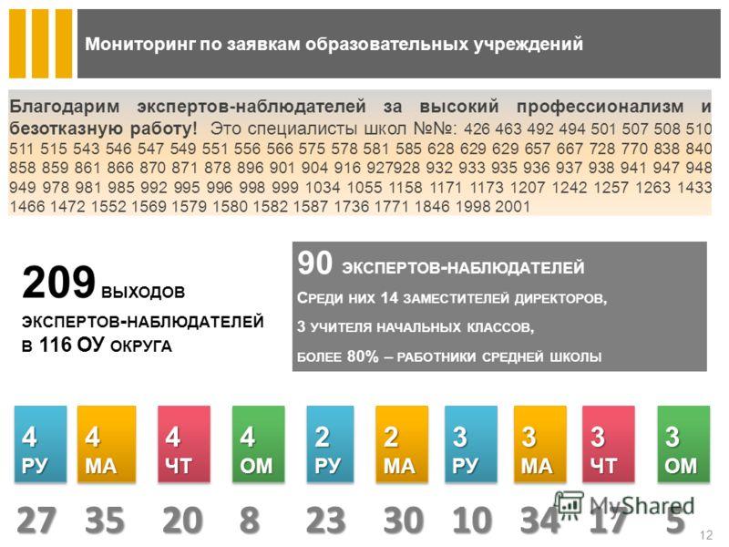 Мониторинг по заявкам образовательных учреждений 90 ЭКСПЕРТОВ - НАБЛЮДАТЕЛЕЙ С РЕДИ НИХ 14 ЗАМЕСТИТЕЛЕЙ ДИРЕКТОРОВ, 3 УЧИТЕЛЯ НАЧАЛЬНЫХ КЛАССОВ, БОЛЕЕ 80% – РАБОТНИКИ СРЕДНЕЙ ШКОЛЫ 209 ВЫХОДОВ ЭКСПЕРТОВ - НАБЛЮДАТЕЛЕЙ В 116 ОУ ОКРУГА 12 4РУ4РУ4МА4МА4