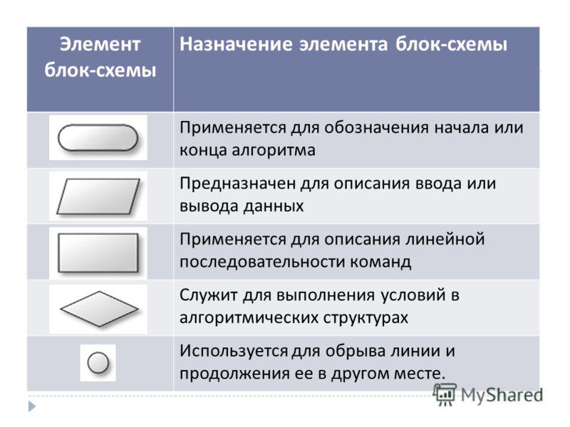 Элемент блок-схемы Назначение