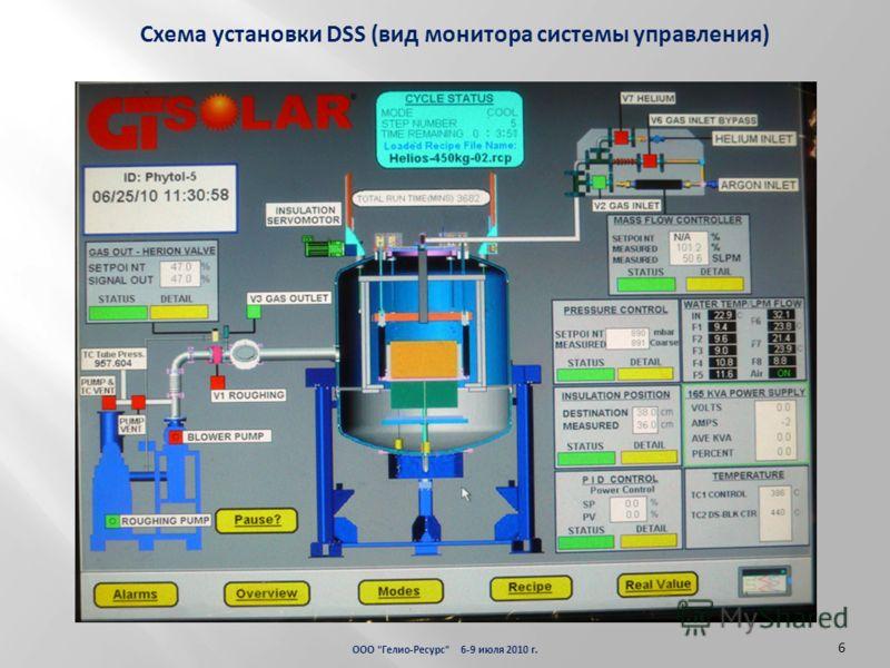 ООО Гелио-Ресурс 6-9 июля 2010 г. 6 555 Схема установки DSS (вид монитора системы управления)
