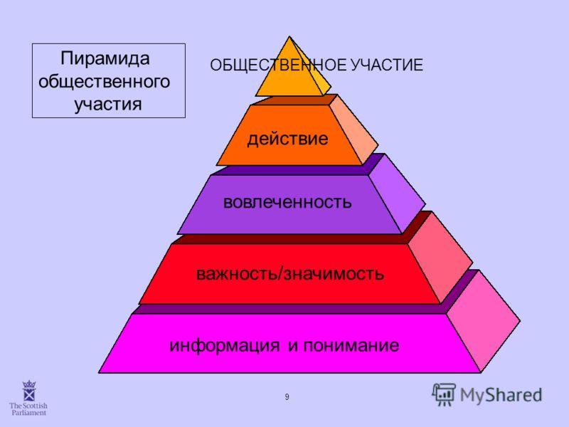9 информация и понимание важность/значимость вовлеченность действие ОБЩЕСТВЕННОЕ УЧАСТИЕ Пирамида общественного участия